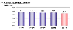 クレカ保持率のグラフ.png
